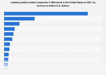 Minnesota's top companies, by revenue 2018