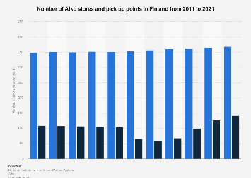 Number of Alko stores and Alko pick up points in Finland 2006-2016
