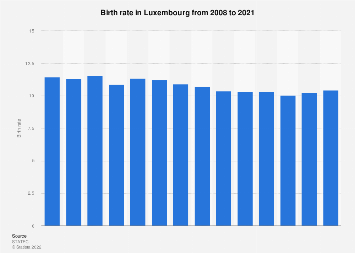 Birth rate in Luxembourg 2007-2017