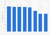 Honeywell's R&D expenses 2013-2018