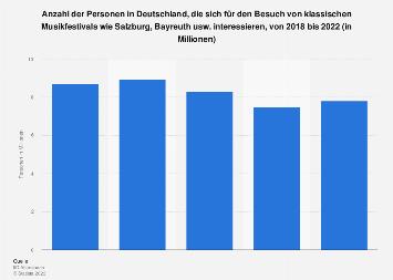 Umfrage in Deutschland zum Interesse an klassischen Musikfestivals bis 2017