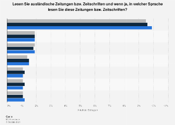 Umfrage in Deutschland zum Lesen ausländischer Zeitungen nach Sprache 2019