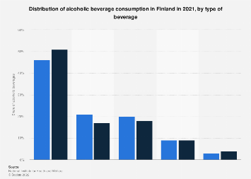 Share of alcoholic drinks on alcohol consumption in Finland 2016, by consumption type