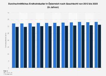 Heiratsalter von Männern und Frauen in Österreich bis 2017