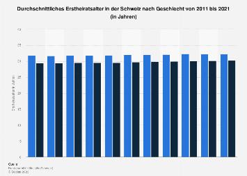 Heiratsalter von Männern und Frauen in der Schweiz bis 2017