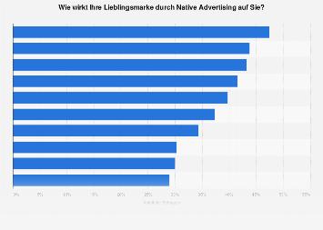 Umfrage zur Wirkung von Native Advertising auf Marken 2016