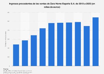 Valor de ventas de Zara Home España 2013-2018