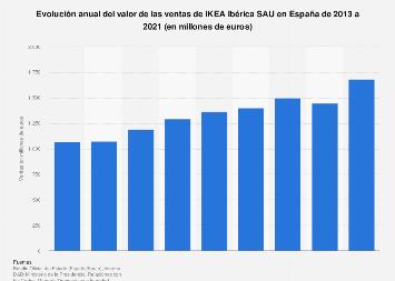 Valor de ventas de Ikea en España 2013-2018