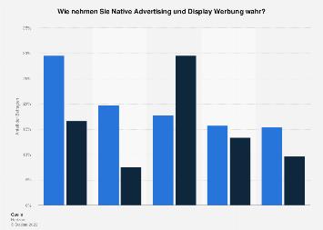Umfrage zum Vergleich zwischen Display Werbung und Native Advertising 2016