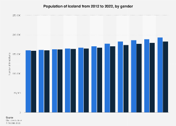 Total population in Iceland 2007-2017, by gender
