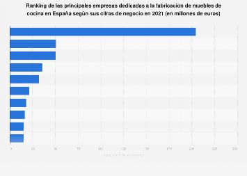 Facturación de las empresas líderes en fabricación de muebles de cocina España 2016