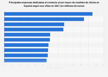 Facturación de las líderes del comercio mayorista de muebles de oficina España 2016