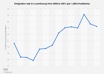 Emigration rate in Luxembourg 2006-2016