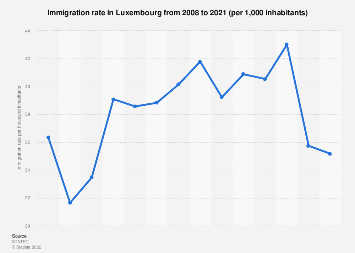 Immigration rate in Luxembourg 2007-2017