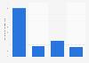 Construction navale: chiffre d'affaires en Belgique 2008-2015