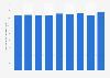 Transports aériens: chiffre d'affaires en Bulgarie 2009-2017