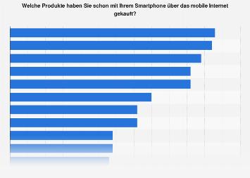 Umfrage zum Kauf von Produkten über das mobile Internet in Deutschland 2017