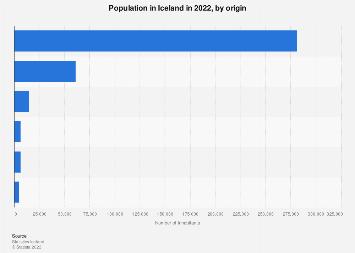 Population in Iceland 2016, by origin