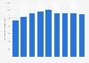 Transports aériens: chiffre d'affaires au Danemark 2009-2017