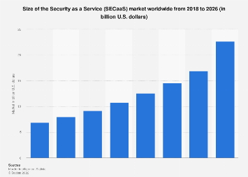 Security as a Service revenues worldwide 2016-2022