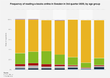 Survey on frequency of reading e-books on the internet in Sweden 2017, by age