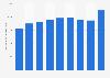 Transports aériens: chiffre d'affaires au Portugal 2009-2017