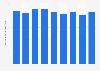Transports aériens: chiffre d'affaires en Slovénie 2009-2017