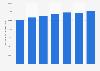 Transports aériens: chiffre d'affaires dans l'Union européenne 2011-2017