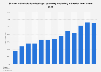 Share of individuals downloading or streaming music daily in Sweden 2005-2016