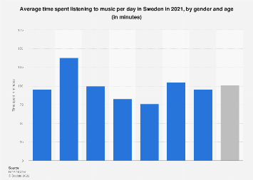 Average time spent listening to music in Sweden 2016, by gender and age