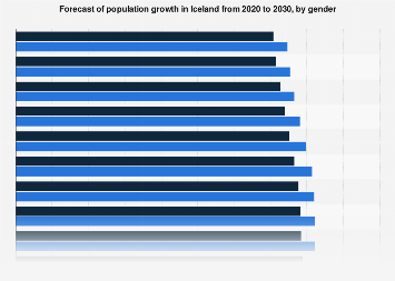 Forecast of population growth in Iceland 2018-2029, by gender