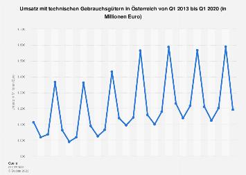 Umsatz mit technischen Gebrauchsgütern in Österreich bis Q2 2019