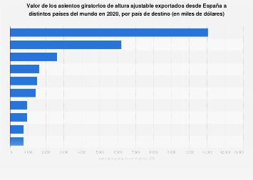 Asientos giratorios ajustables: valor de las exportaciones españolas por país 2017
