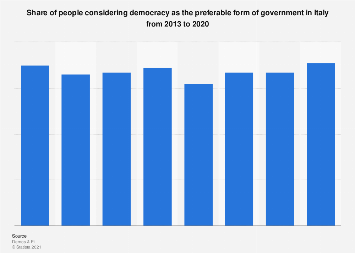 Supporters of democracy as preferable form of government in Italy 2013-2019