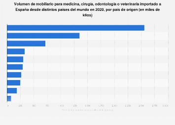 Mobiliario de profesiones de medicina importado a España desde el mundo por país 2018