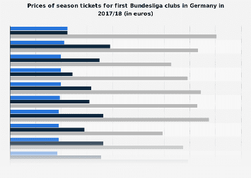 Prices of season tickets of the Bundesliga clubs in 2017/18