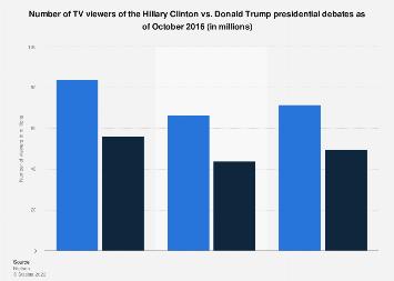 Clinton vs. Trump debates - number of viewers in the U.S. 2016