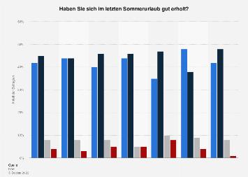 Umfrage zur Erholung im Sommerurlaub in Deutschland nach Alter und Geschlecht 2017