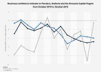 Business confidence indicator in Belgium 2017-2018, by region