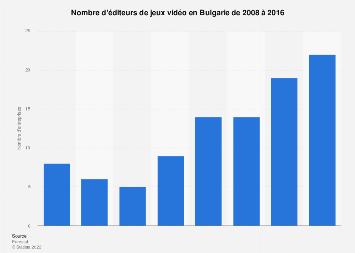 Éditeurs de jeux vidéo en Bulgarie 2008-2016