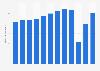 Southwest Airlines - revenue passengers 2011-2018