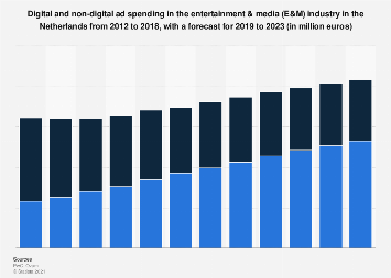 E&M industry digital and non-digital ad spend in the Netherlands 2012-2023