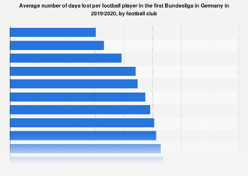 Average number of days lost per player in German Bundesliga clubs in 2018/2019