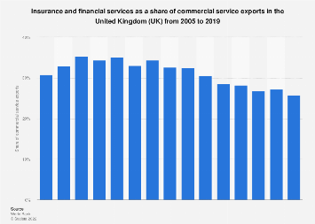 Financial services as a share of commercial service exports in the UK 2005-2018