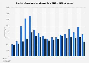 Number of emigrants from Iceland 2006-2016, by gender