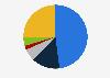 Porcentaje de usuarios de redes sociales, por frecuencia Unión Europea 2018
