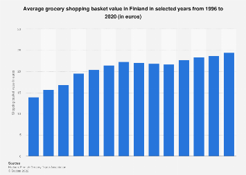 Average grocery shopping basket value in Finland 1996-2016