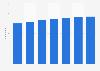 Prognose zur Anzahl der E-Reader-Nutzer in den USA bis 2020