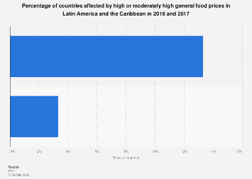 Latin America: share of countries affected by high food prices 2016-2017