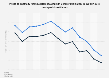 Industry prices for electricity in Denmark 2008-2018  | Statista